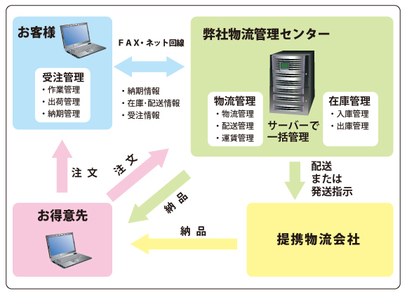 image物流管理