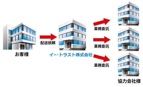 image協力業者